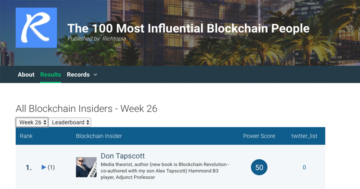 Top 100 Fintech Influencers